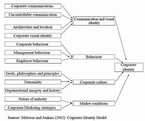 Corporate Identity Model By Melewar  U0026 Jenkins  2002