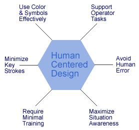 human centered design applying human factors principles and human centered design methodologies human centered