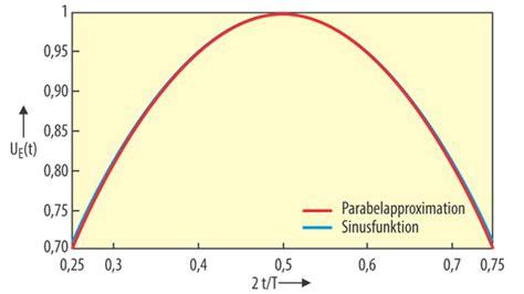 effektivwert sinus berechnen effektivwert wikipedia