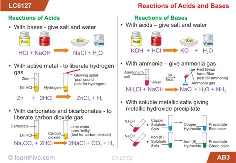 learnhive cbse grade 7 science acids bases and salts
