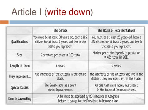 Unit 1.3 Day 2 Constitution Articles (daily Sheet 2