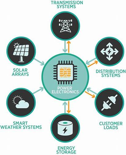 Electronics Power Energy Systems Electricity Solar Components