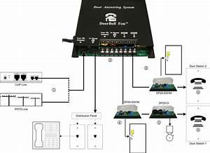 Doorbell Fon Tech Support  U22c6 Most Advanced Video Doorbell