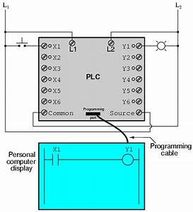 Programmable Logic Controllers  Plc