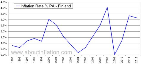 finland inflation rate historical chart  inflation