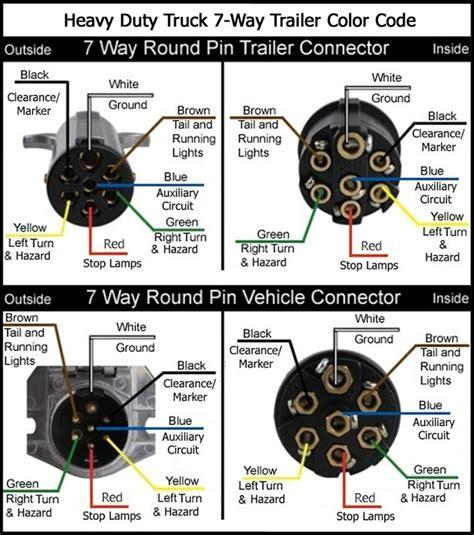 7 pin trailer wiring diagram wiring diagram