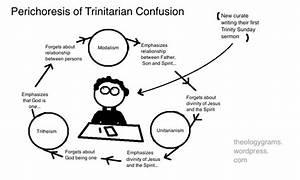 Trinity  Theologygram  Avec Images