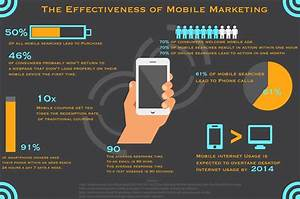 The 2014 Definition Of Mobile Marketing Explained Mobile