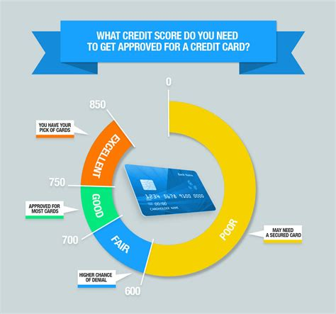 Whats a good credit card to have. Credit Score Requirements For Credit Card Approval