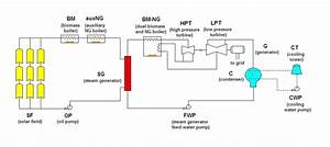 File Hybrid Solar Biomass Plant Diagram Jpeg