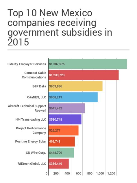 The Largest Government Subsidies Received By New Mexico