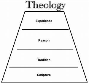 Faith Seeking Understanding  The Wesleyan Quadrilateral