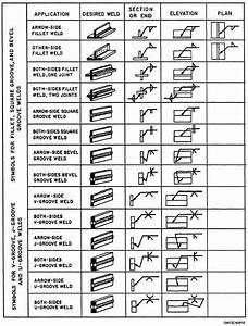 Weld Symbol Chart  U2026 In 2019