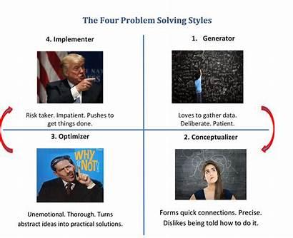 Problem Solving Step