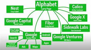 Alphabet Prepares to Spend More On Its Riskiest Projects ...
