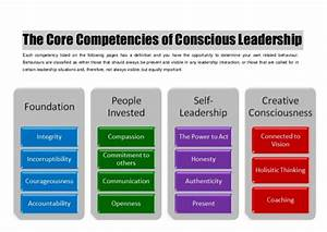 The Core Compet... Competency Definition
