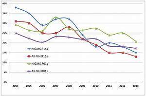 A Look at Our AREA Grants | NIGMS Feedback Loop Blog ...