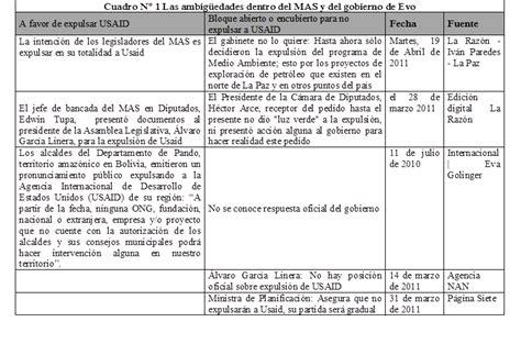 Insurgent Resumen by Patria Insurgente 187 Evo Ahora S 237 Debe Expulsar A Usaid Y