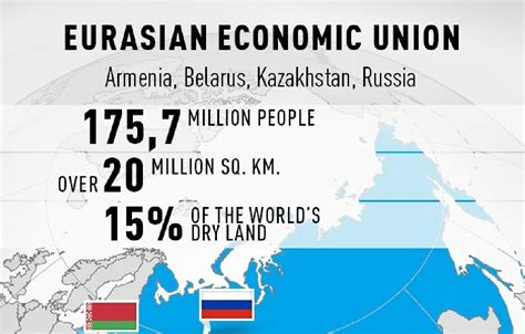 eurasian economic union  armenia