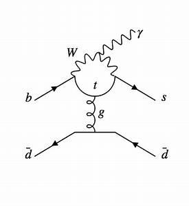 Feynman Diagram Maker