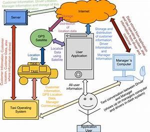 It Infrastructure Diagram
