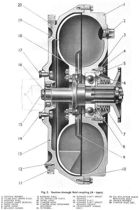 fluid flywheel
