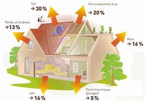 isolation thermique de la maison les deperditions d39une With type d isolation maison