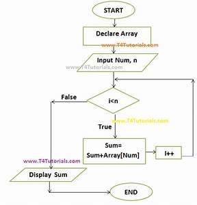 Program To Show The Sum Of Array Elements In C Plus Plus