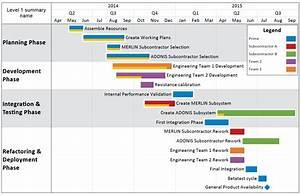 Swimlane timeline feature comparison for Swimlane timeline template