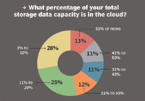 companies turn  cloud storage service providers
