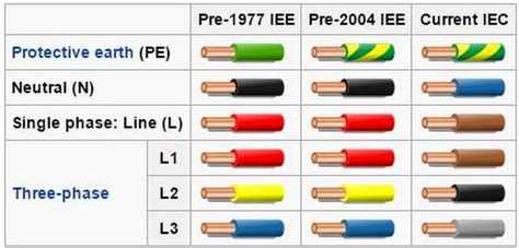 electrical wire european electrical wire colors