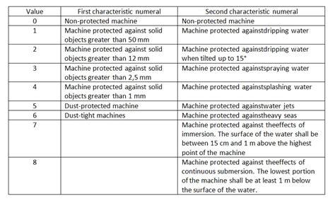 Electric Motor Class electric motors insulation classes