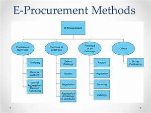 Types Of Procurement Strategy Pictures To Pin On Pinterest Page 2 PinsDaddy