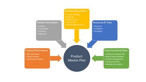 The product master plan  a product base camp @jefkalil