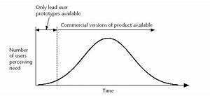 Michael Osofsky On Innovation  Lead User Bell Curve