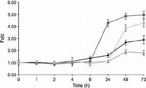High Glucose Induced Rage And Cytokine Levels In M U00fcller