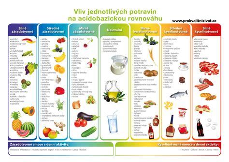 PŘEKYSELENÍ ORGANISMU je jako cholesterol - nebolí ...