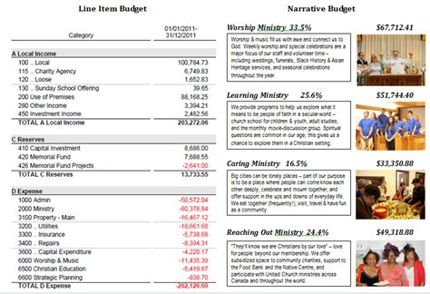 Sle Budget Narrative Template by Narrative Budget Template 28 Images Best Photos Of Non