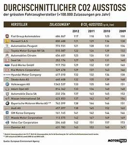 Co2 Ausstoß Berechnen Auto : die co2 bilanz der hersteller auto news ~ Themetempest.com Abrechnung