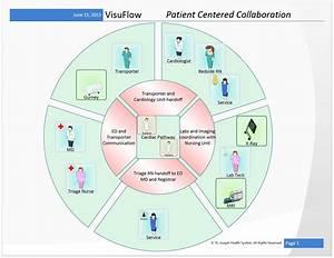 Visuflow Visio Stencils For Healthcare Workflow