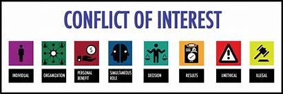 Interest Conflict Coi Duke Personal Interests Dosi