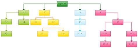 wbs template work breakdown structure templates wbs templates wbs exles