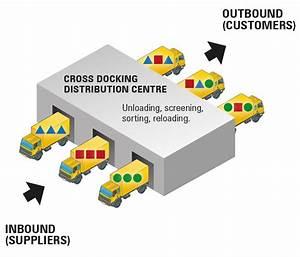Case Départ Distribution : cross docking the ultimate panacea for warehouse design eureka ~ Medecine-chirurgie-esthetiques.com Avis de Voitures