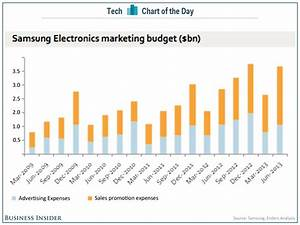 Samsung Is On Track To Spend ~$13 Billion In Marketing ...