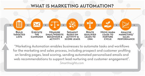 marketing for business how does marketing automation work for small businesses