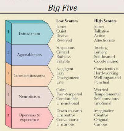 trait theory gavsappsychpersonalityhartollison