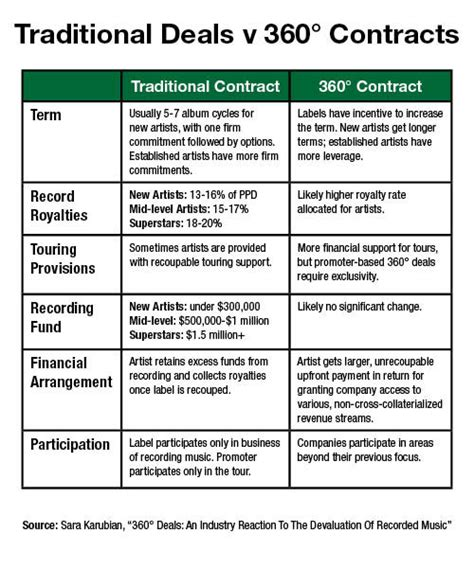 360 Deal Contract Template by The Inclusive Exploring The 360 Deal