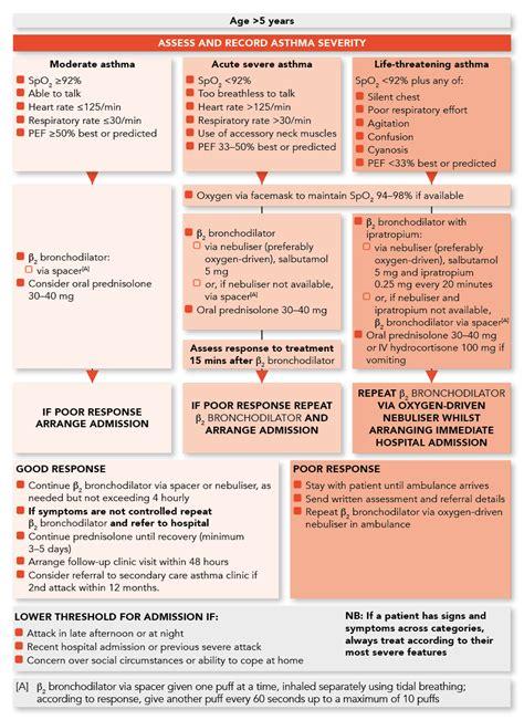 sign  bts management  asthma  children guideline