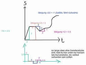 Geschwindigkeit Berechnen Auto : diagramm st diagramm in vt diagramm umwandeln nanolounge ~ Themetempest.com Abrechnung