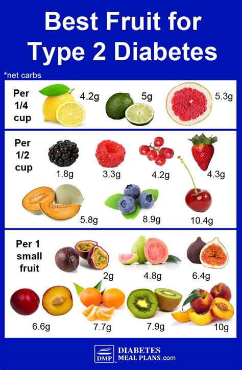 fruit  diabetes type
